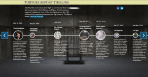 Torture Report Timeline